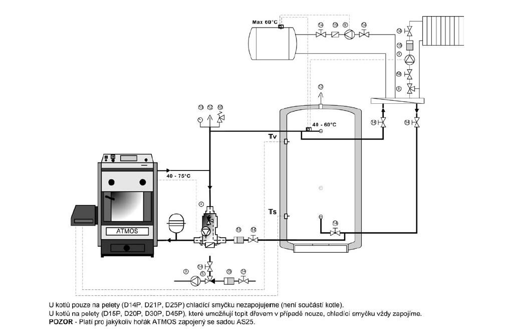 Schéma zapojení kotle na tuhá paliva