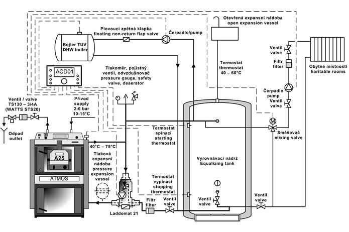 Connection of the boiler with the A25 burner and electronic regulation ACD01