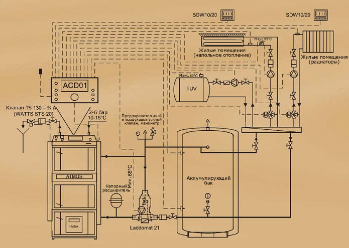 Рекомендуемая схема с питателем LADDOMAT 21 и буферным резервуаром