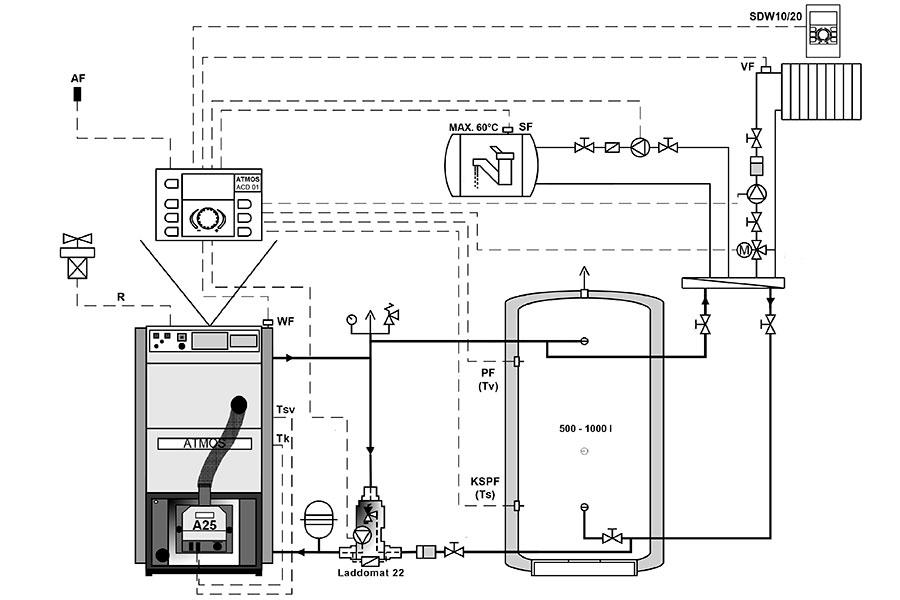 Kompakte Pelletskessel | ATMOS - gehört zu dem größten Hersteller ...
